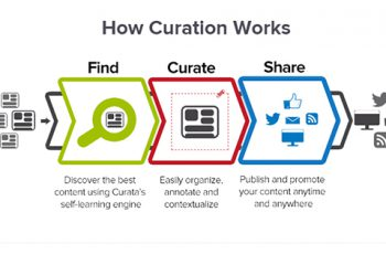Content-Curation-Process-2