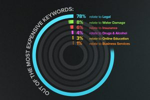 2015 google most-expensive-100 keywords-infographic