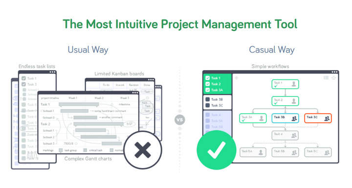 The Most Intuitive Project Management Tool