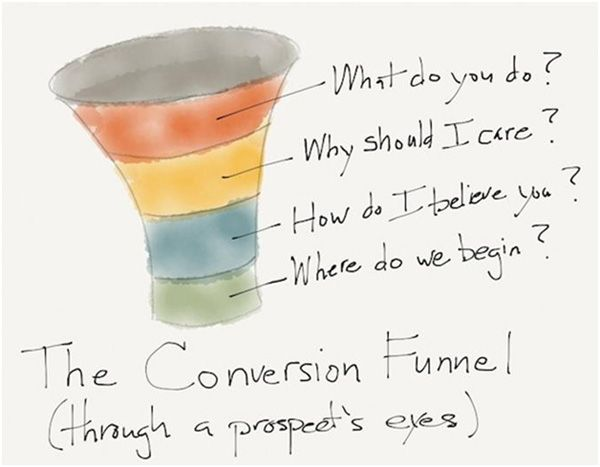 Remarkable Conversion Rate through Your Website 2