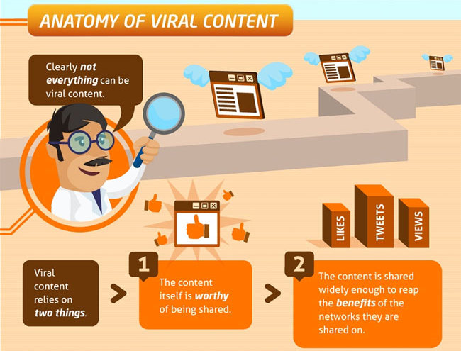 Top Viral Websites List