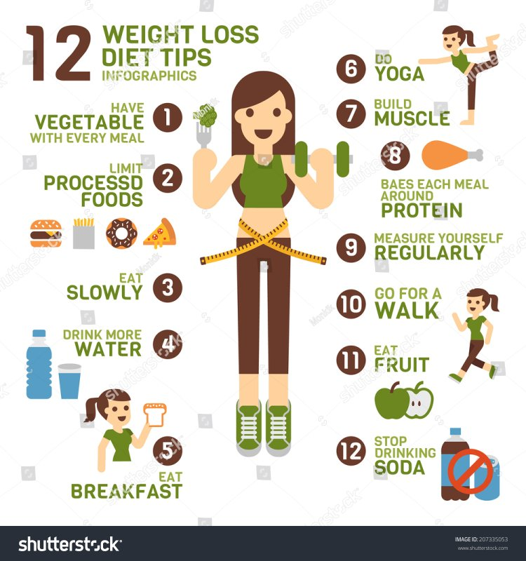 Weight loss diet tips infographics