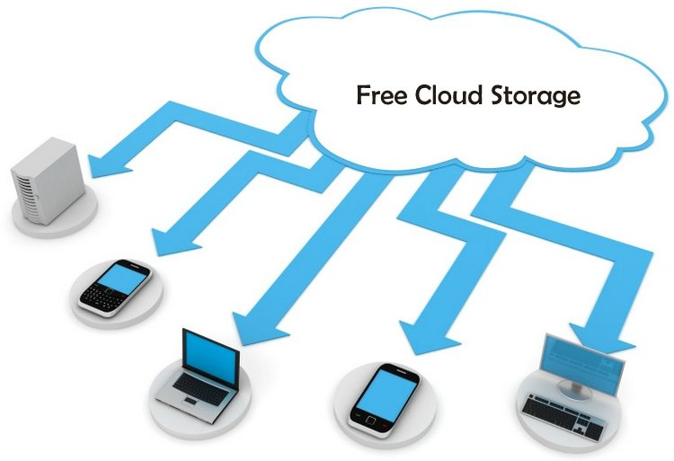 20 Best Free Cloud Storage