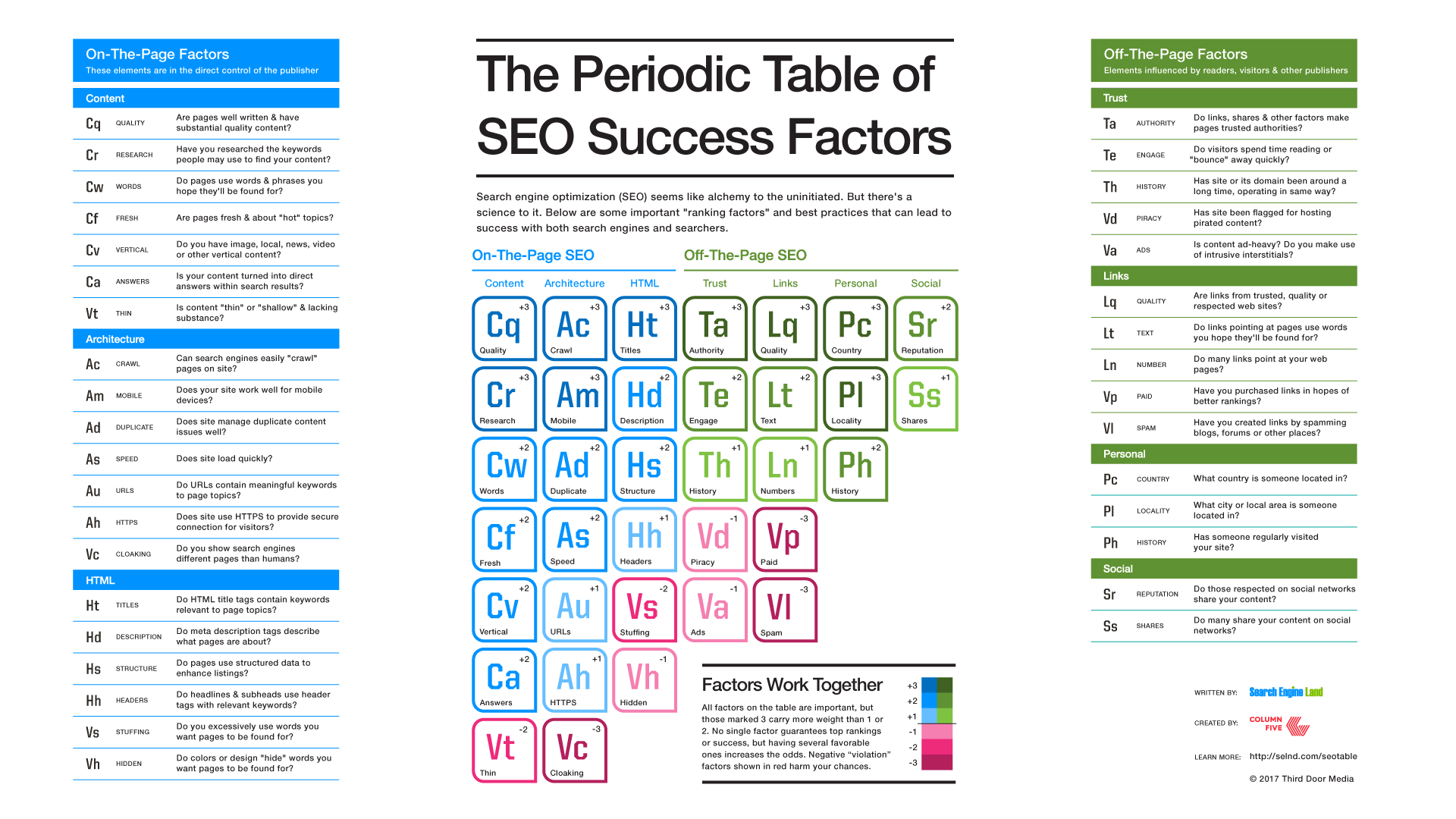 SEO Advice For Beginners periodic table SEO