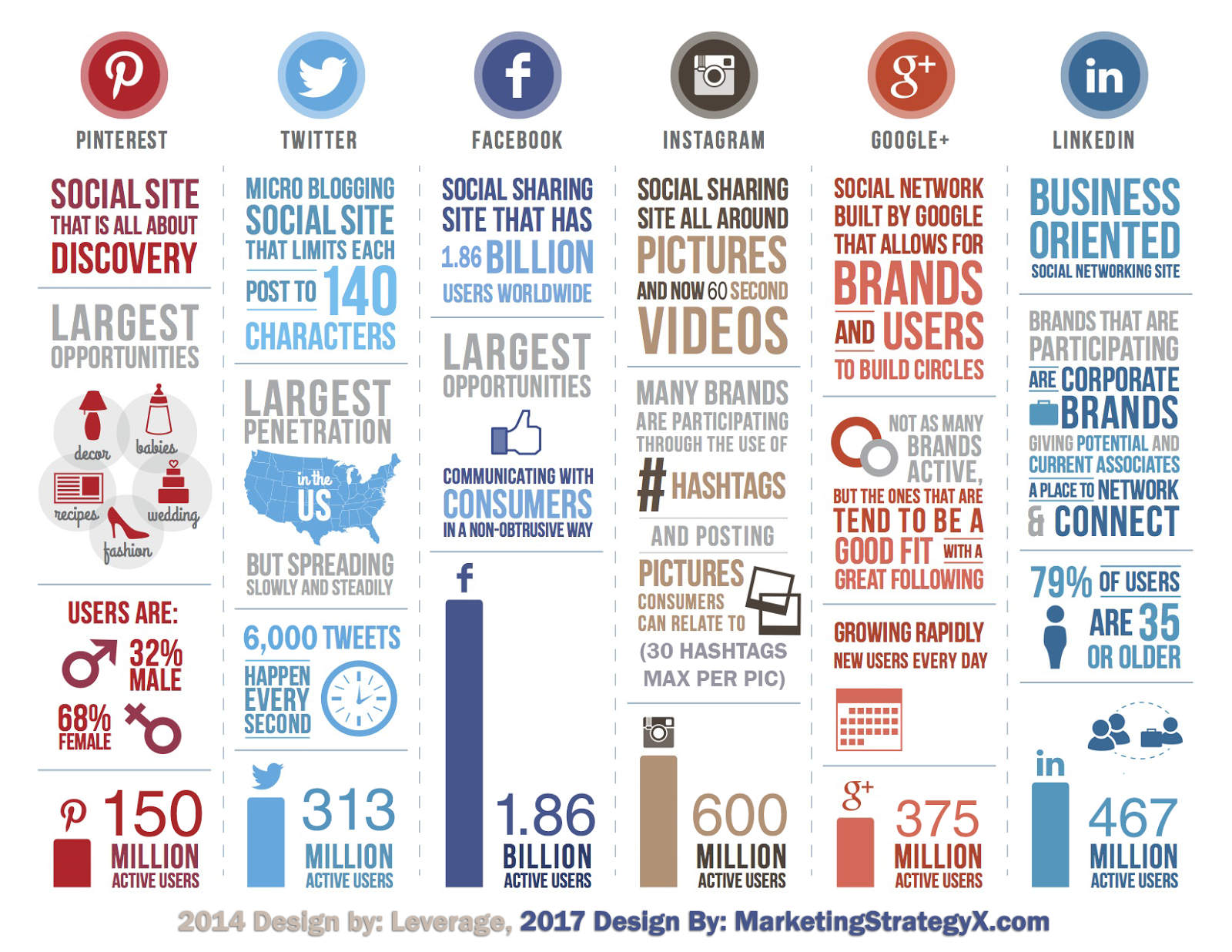 social media stats infographic 2017